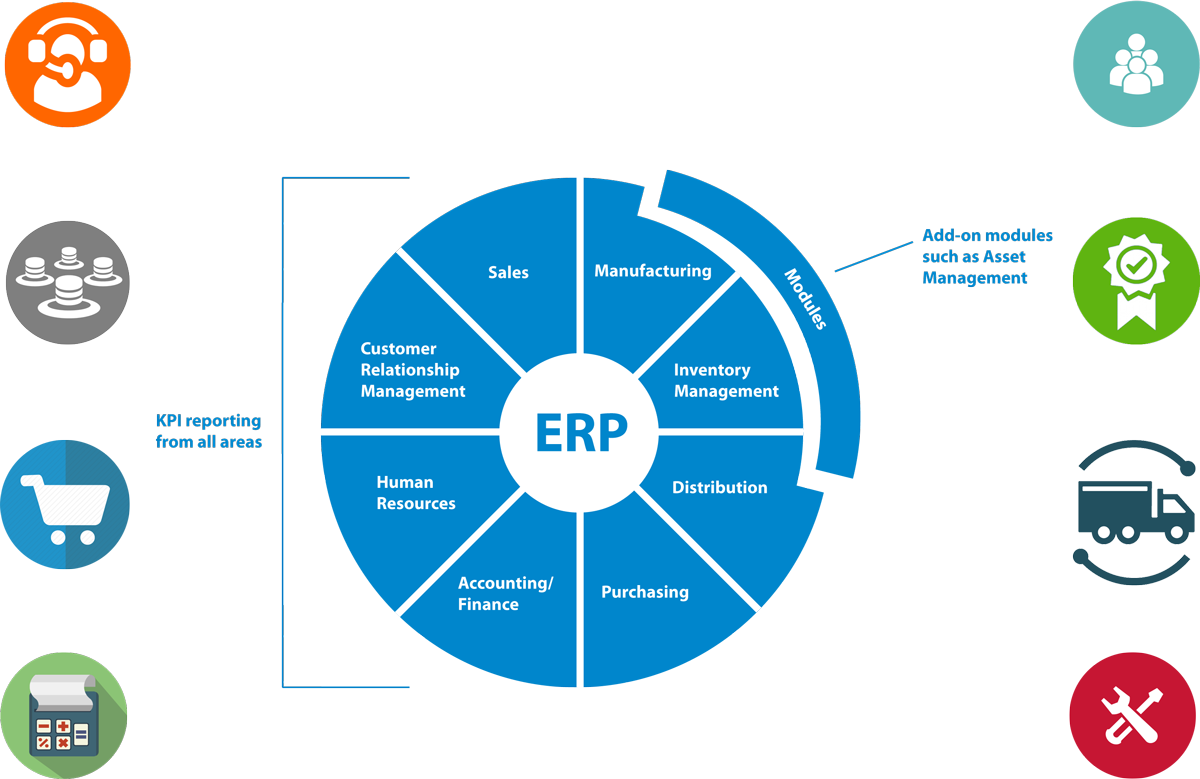 an investigation of customization in erp Erp software evaluation and comparative analysis this paper presents the results of an investigation per- customization of erp modules for a concrete.
